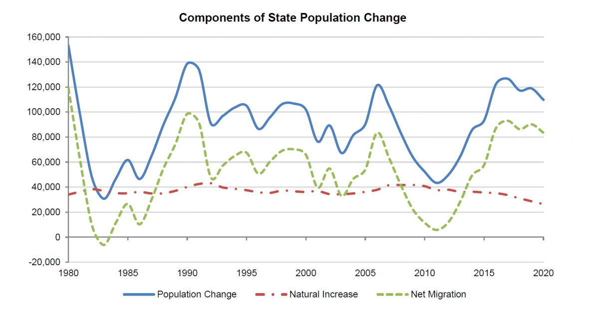 Chart shows components of state population change 1980-2020. Migration has been responsible for the upswing in population change since 2010