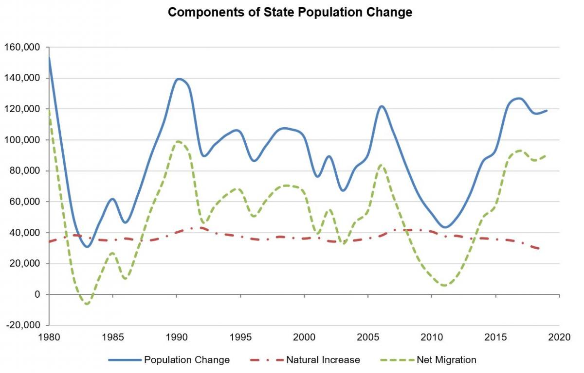 Chart showing componenets of state population change. Net migration has increased over the past 10 years, while natural increase has declined slightly.