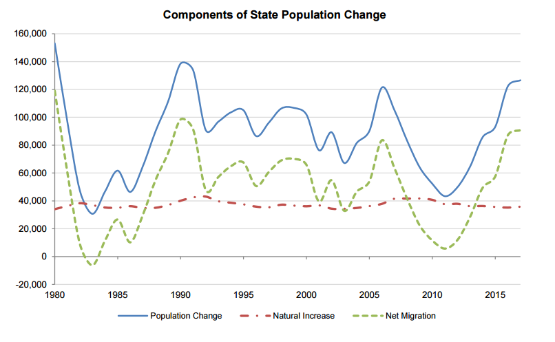 Components of State Population Change