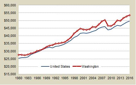 Washington and U.S. per capita personal income, annual beginning in 1980. Washington values higher than U.S. each year since about 1989. Both U.S. and Washington decreasing since 2006.