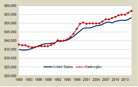 Washington and U.S. Average Wage from 1980 to 2009