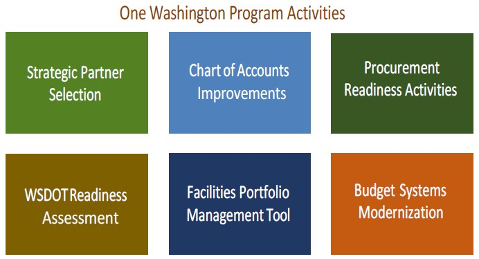 One Washington Implementation Planning & Readiness July 2015 to June 2017(FY15-17)