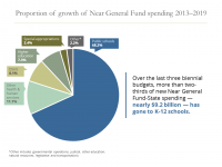Pie chart showing proportion of growth of Near General Fund spending 2013–2019