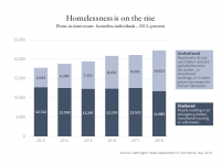 Chart showing a steady rise in the numbers of sheltered homeless individuals