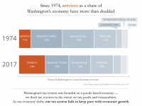Chart showing the shift to services as a share of the state's economy